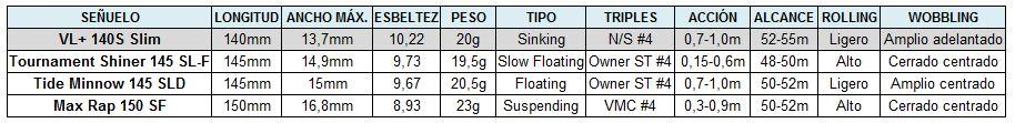 tabla comparativa Slim